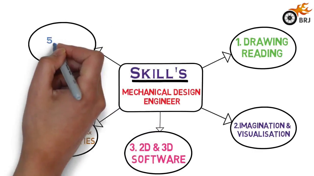 Top Skills Required For Mechanical Engineers To Get Job Youtube