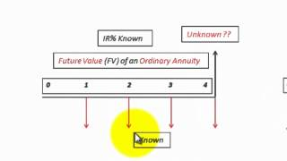 Ordinary Annuity And Annuity Due Interest, Payments, Present Value, Future Value