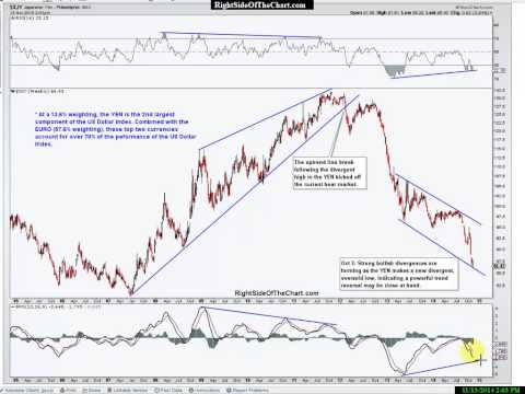 Crude Oil, Coal & US Dollar Analysis
