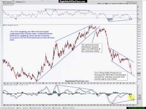 Crude Oil, Coal & US Dollar Analysis
