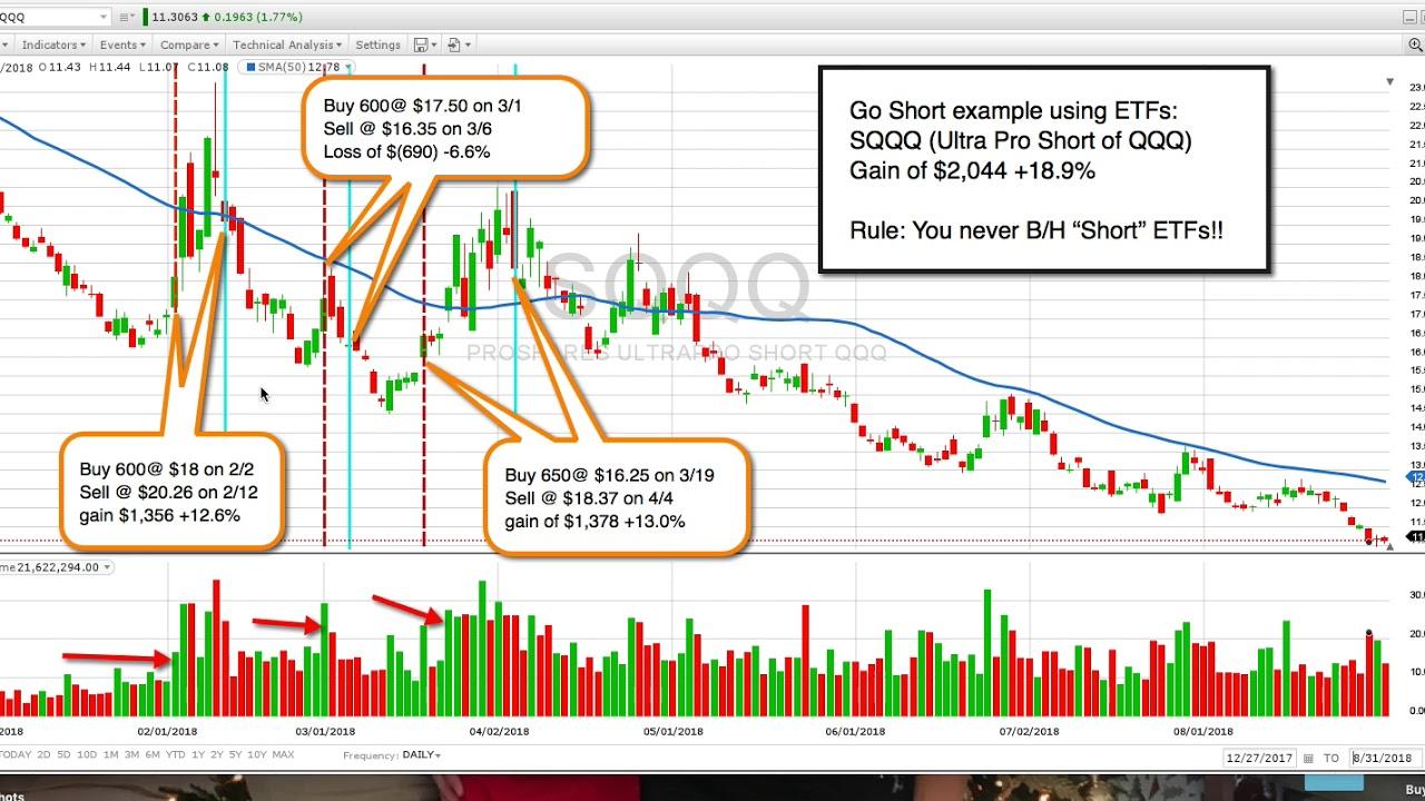 How to Short stocks using Inverse ETFs (SQQQ)