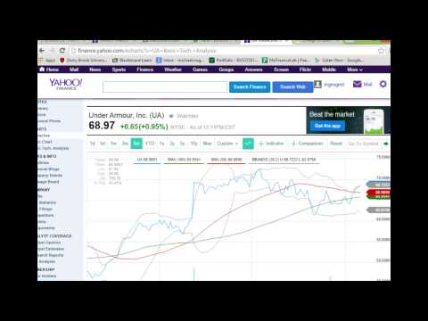 How to Make virtual Money with technical analysis