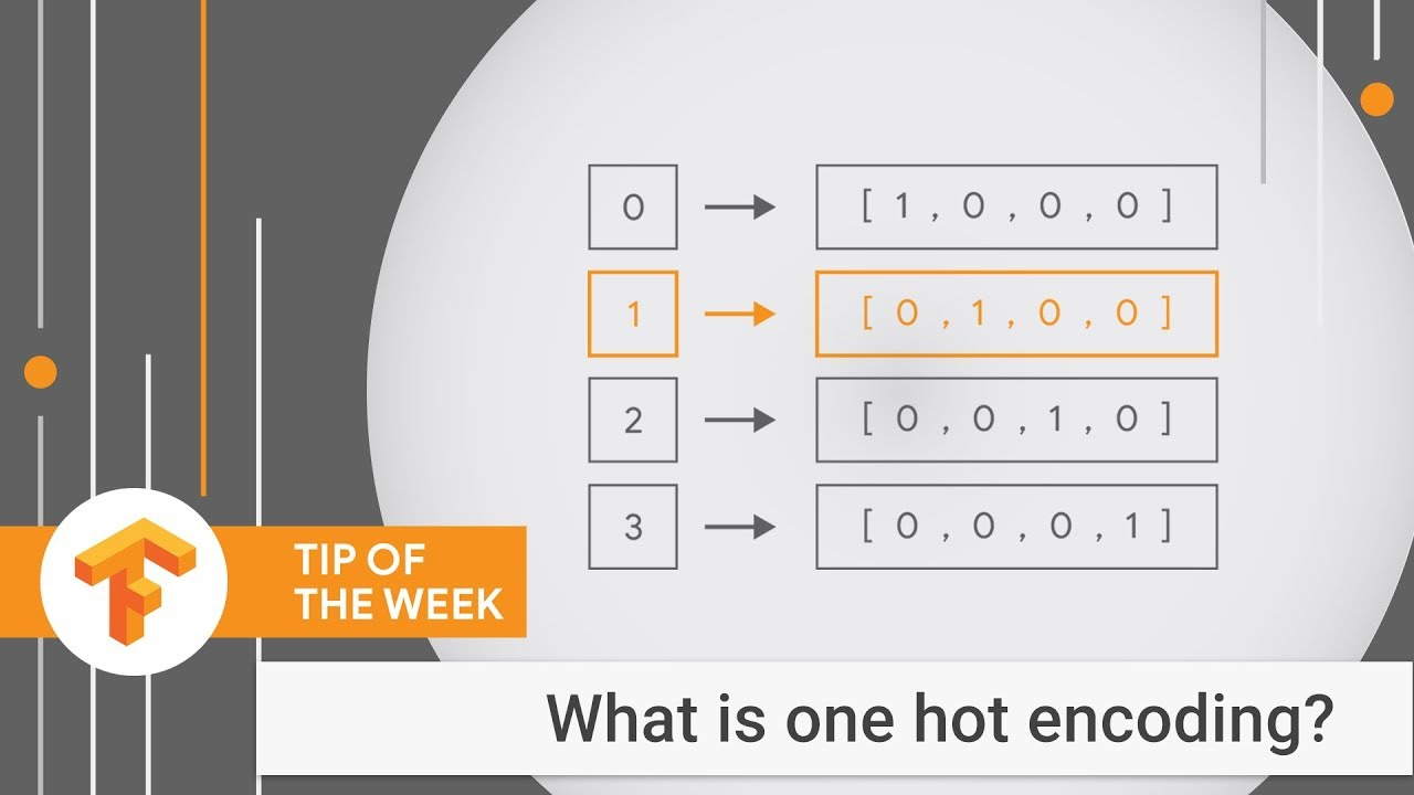 A demo of One Hot Encoding (TensorFlow Tip of the Week)