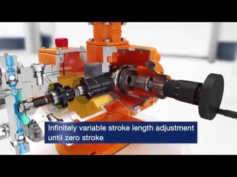 Process Metering Pump Orlita® Evolution: Design and Technology