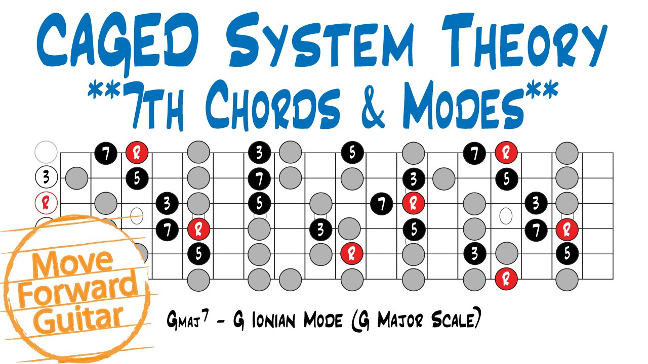 Caged theory 7th chords modes youtube caged theory 7th chords modes hexwebz Image collections