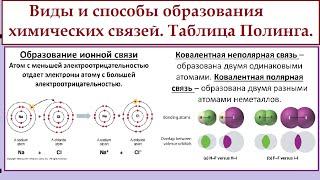 Виды химической связи: ионная, ковалентная полярная и неполярная, донорно-акцепторная.