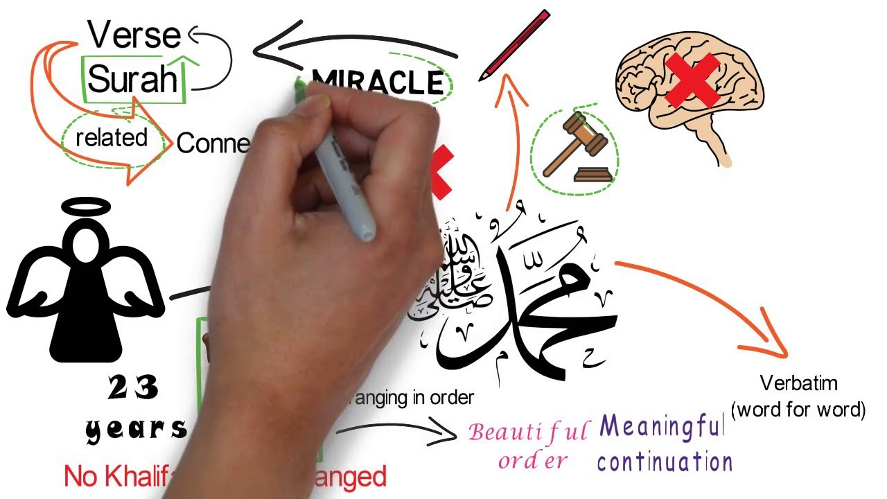 How would one know the chronological order in which the verses of the  Qur'an were revealed?