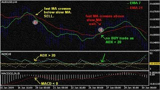 how to use adx indicator for day trading|best moving averages forex trading strategies