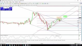 Forex Live 1 min scalping - EURUSD 1618-768 confluence - 4 pips profit  from 121-618 confluence