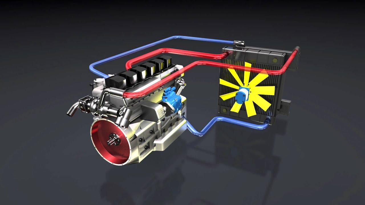 Hydrostatic Transmission Animation : Hydrostatische lüfterantriebe lüfteranimation film