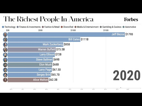 The Richest Billionaires In America From 2010-2020 | Forbes