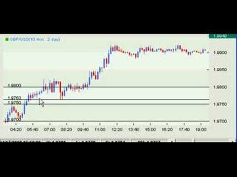 Pmp verse forex trading