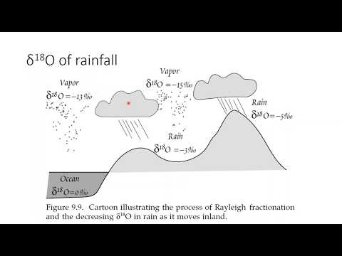 Distilling isotopes: Why ice sheets have such  a light isotope composition