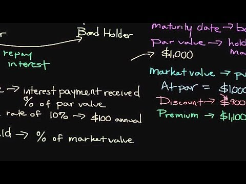 How Bonds Work | Personal Finance Series