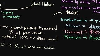 Episode 98: Introduction to Financial Securities: How Bonds Work
