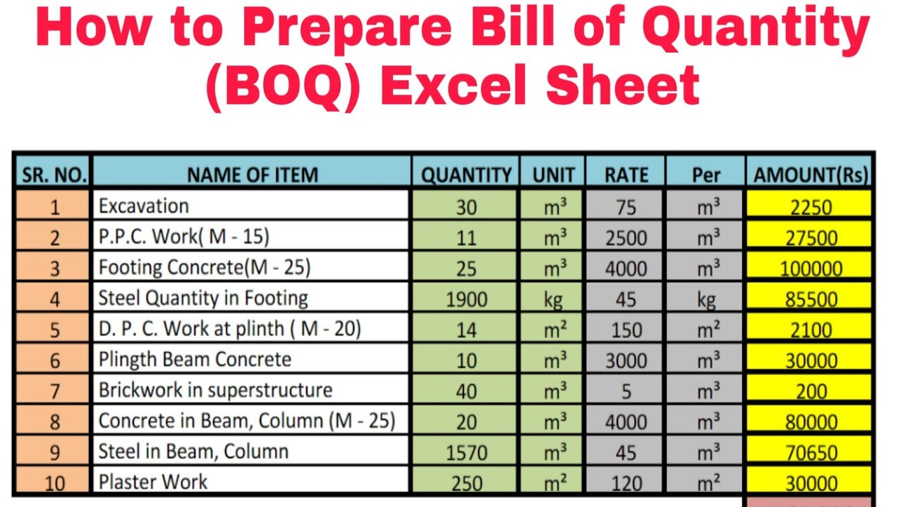 How To Prepare Bill Of Quantities Boq Youtube