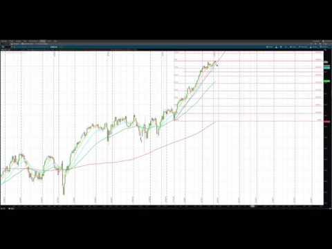 Path Chat: PM Futures Update (Mar-14-2017) Dow S&P Nasdaq Crude Oil