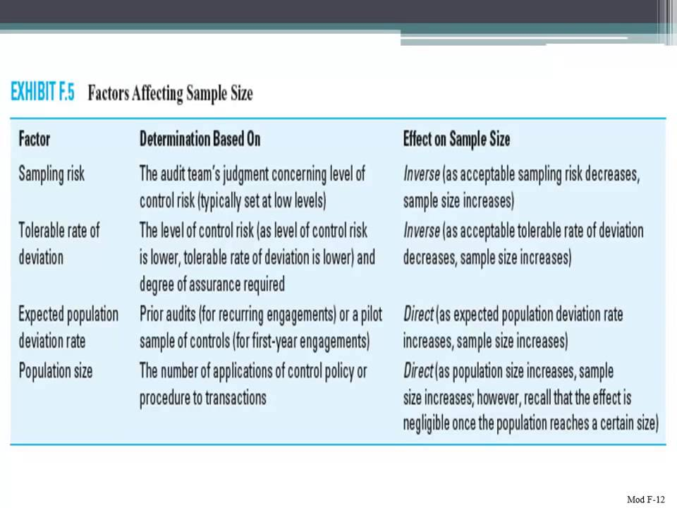 factors affecting sample size in auditing