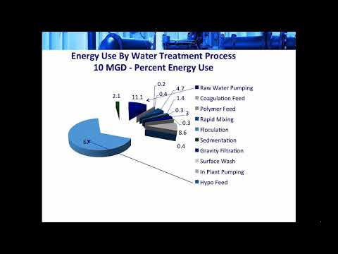 Webinar: Ask the Experts-Energy Management in Water Supply and Distribution Systems
