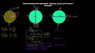 Тригонометрические уравнения. Частные случаи для синуса и косинуса.