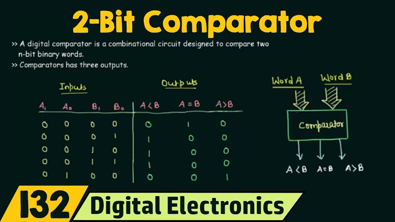 3 Bit Comparator Logic Diagram Worksheet And Wiring Truth Table 2 Youtube Rh Com 4