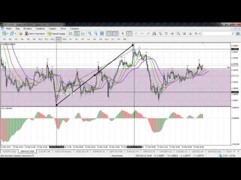Краткосрочный волновой анализ валютных пар и золота от 18.03.2015