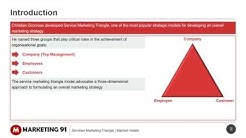 Service Marketing Triangle explained with examples