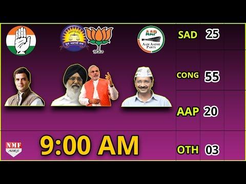 Live Punjab Election 2017 : Congress Leading