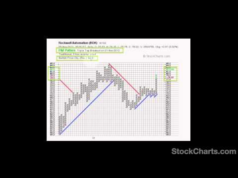 Point and figure charting for 4 forex