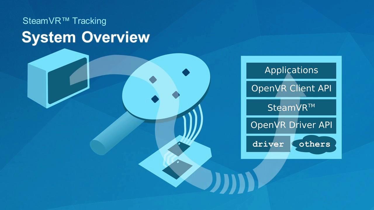SteamVR Hardware