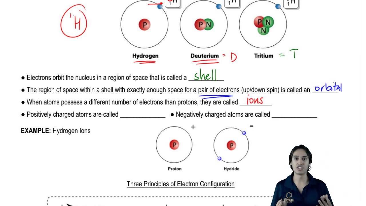 Shells orbitals and types of ions youtube shells orbitals and types of ions ccuart Choice Image
