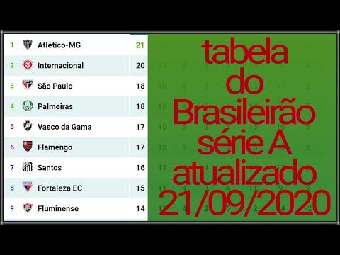 Tabela Do Brasileirao 2020 Serie A Atualizado Hoje