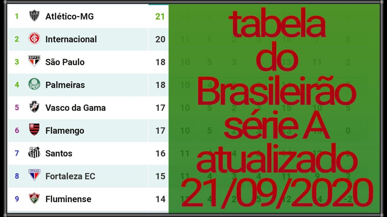 Tabela Do Brasileirao 2020 Serie A Atualizado Hoje Rodada 11 Dia 21 09 2020 Youtube
