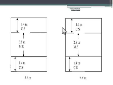 flat slab with example(DDM)