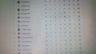 Süper Lig Puan Tablosu #1