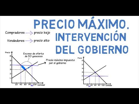 Precio máximo de mercado | Cap. 8 - Microeconomía - YouTube