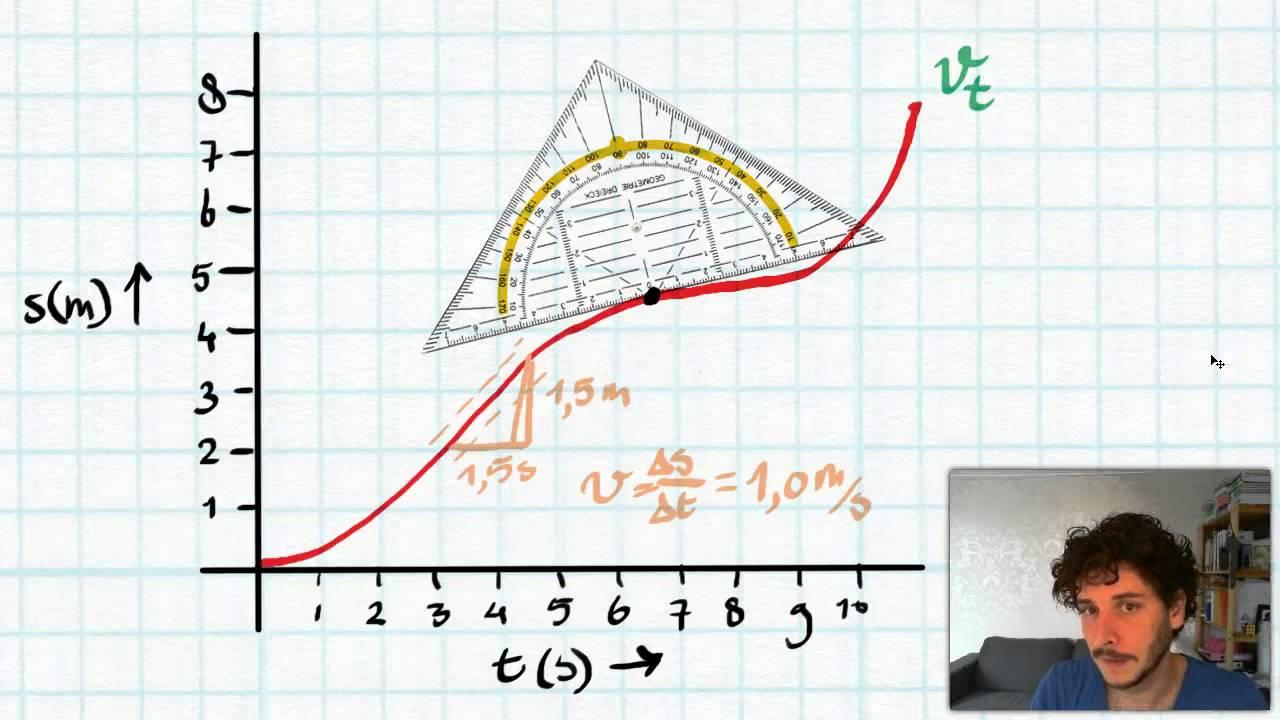 Raaklijnmethode  Snelheid uit  s t    diagram    halen  YouTube