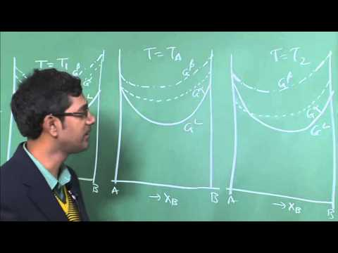 Lecture 14: Phase diagrams of binary eutectic two terminal solid solution
