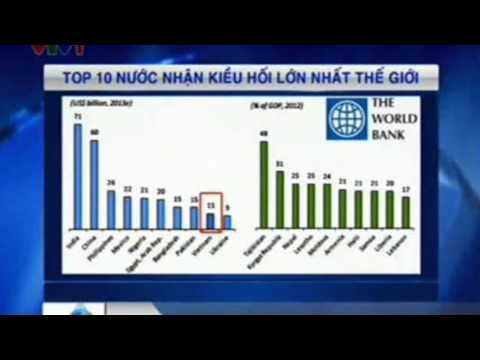 VIETNAM IN TOP TEN COUNTRIES WITH BIGGEST OVERSEAS REMITTANCES