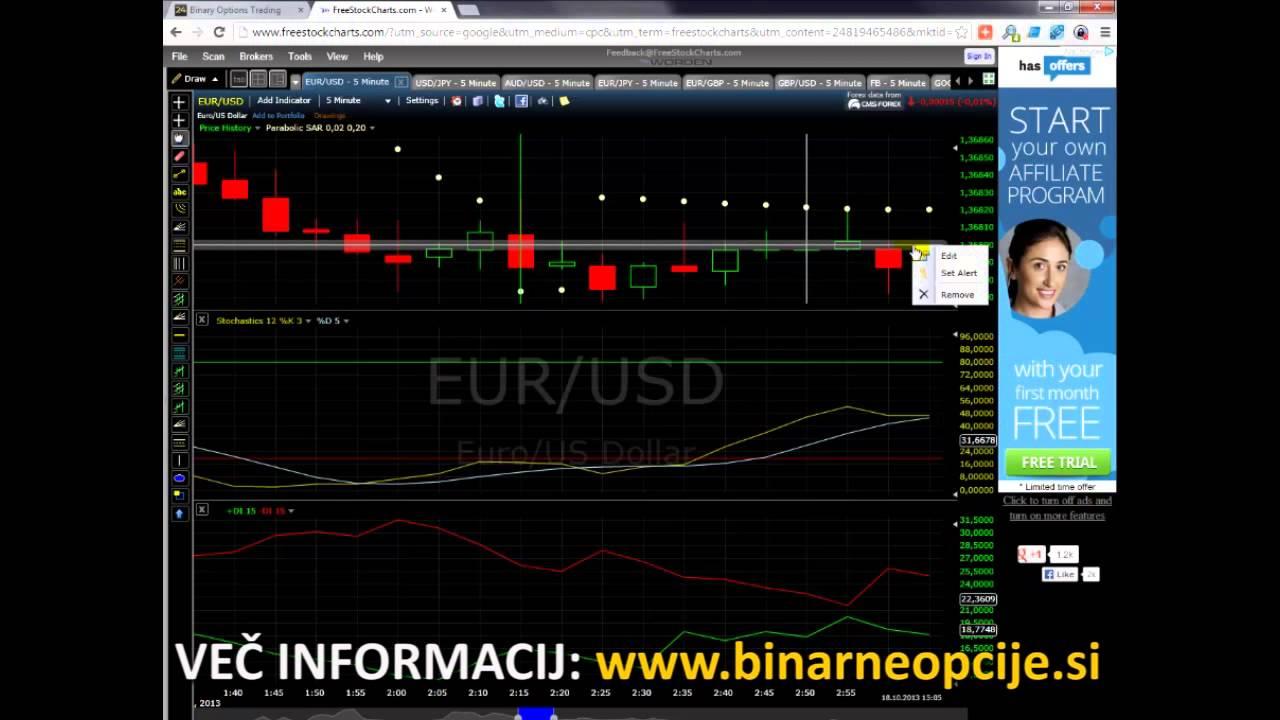 Donosna strategija Binary Možnosti Trading | Forex MT4