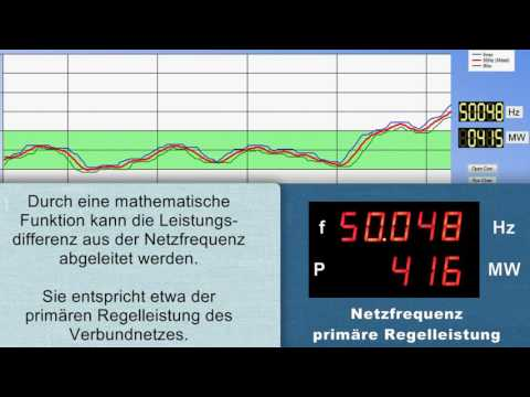Netzfrequenzmessung