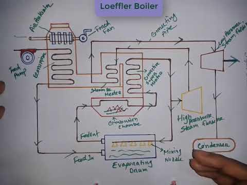 How Loeffler Boiler Work | Construction | Working Principle | Bangla ...