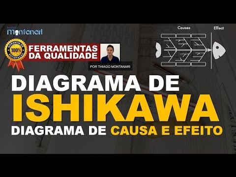 Diagrama De Ishikawa | Diagrama De Causa E Efeito - Ferramentas Da Qualidade Total