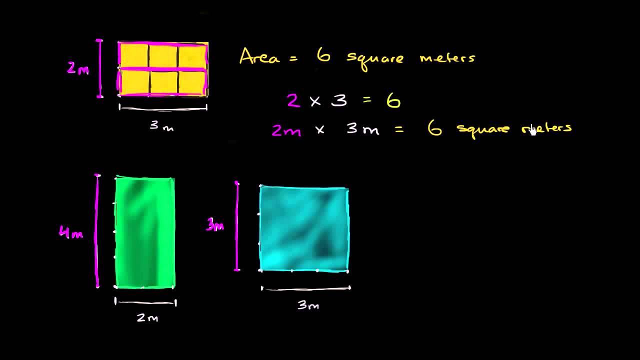 Areal af rektangel som produkt af sidelængder er det samme som at tælle kvadratenheder
