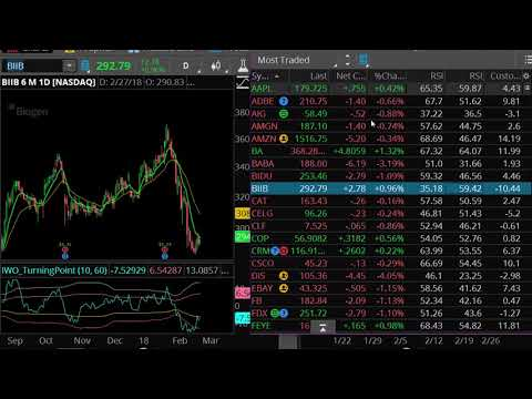 How to Quickly Scan The Best Option Trading Stocks