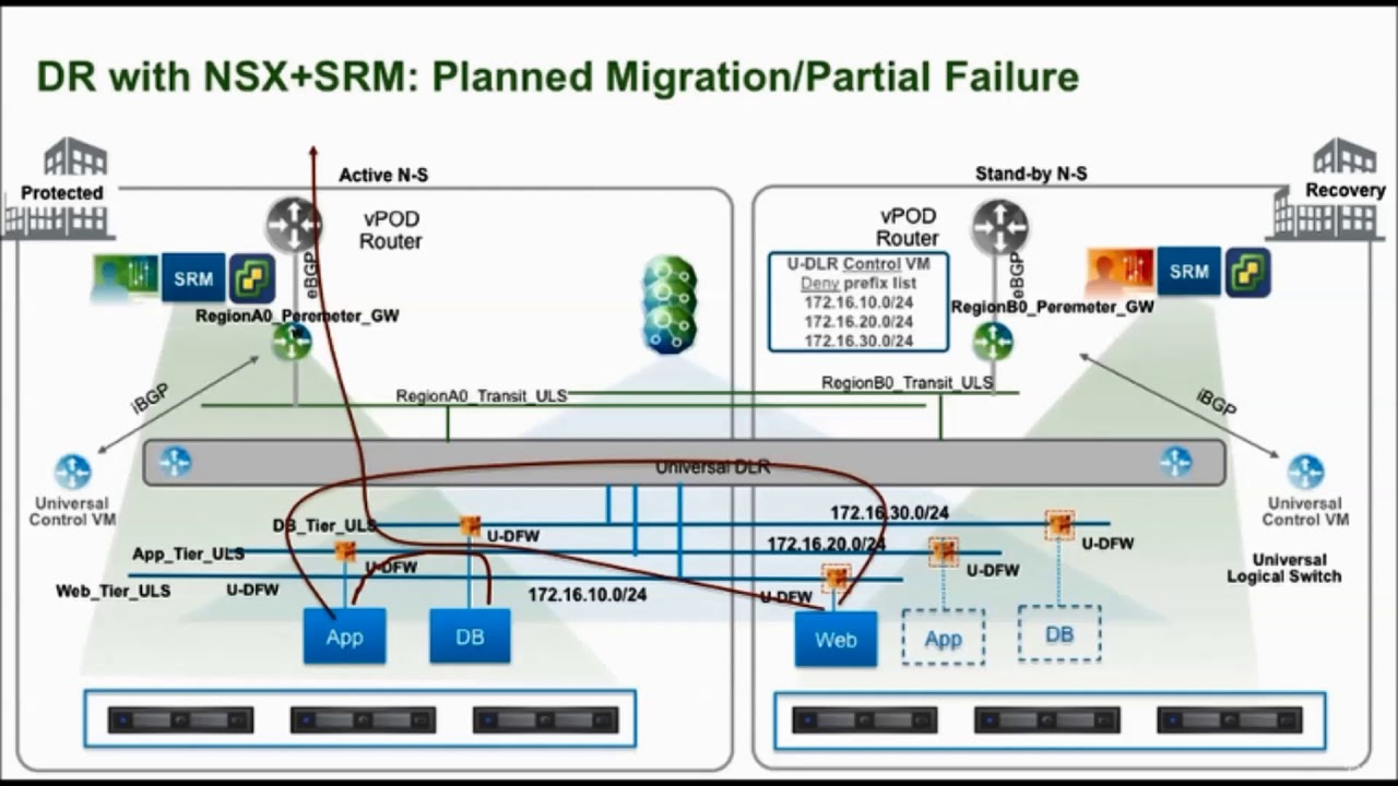 NSX SRM and vSphere Replication for DR