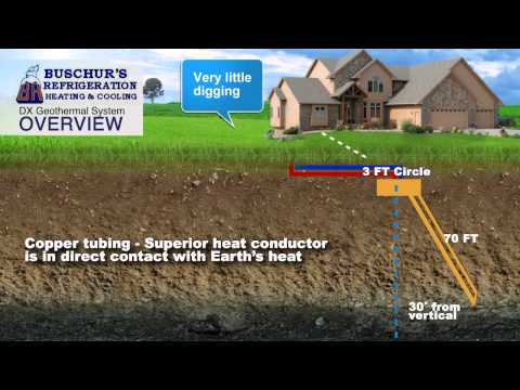 How does Waterless Geothermal Work?