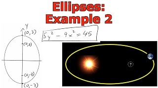 Ellipses: Example 2: Inverted Ellipse