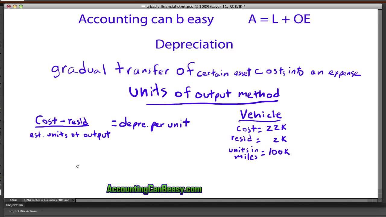 15  depreciation  units of output method