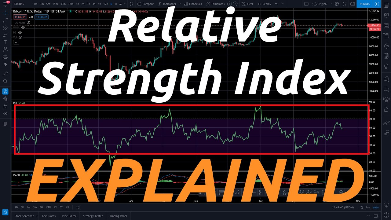 Relative Strength Index Explained